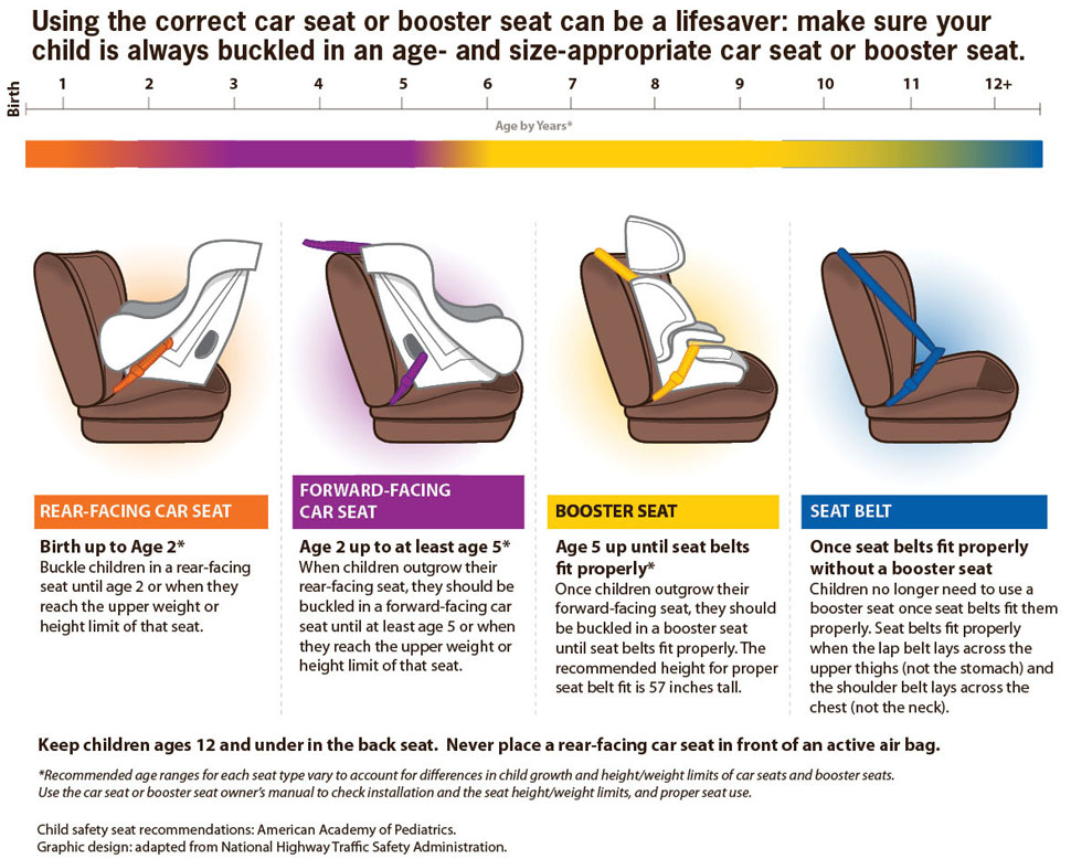 Child Car Seat Safety Restraints Saratoga County New York